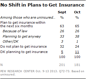 No Shift in Plans to Get Insurance