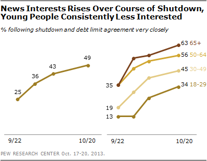 News Interests Rises Over Course of Shutdown, Young People Consistently Less Interested