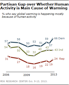 Partisan Gap over Whether Human Activity is Main Cause of Warming