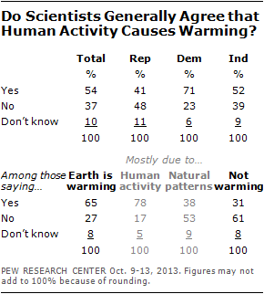 Do Scientists Generally Agree that Human Activity Causes Warming?