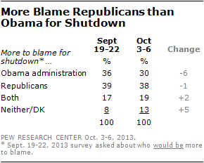 More Blame Republicans than Obama for Shutdown