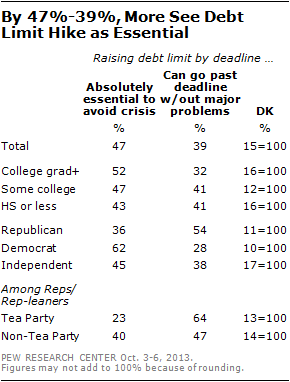 By 47%-39%, More See Debt Limit Hike as Essential