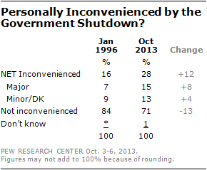 Personally Inconvenienced by the Government Shutdown?
