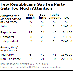 Few Republicans Say Tea Party Gets Too Much Attention