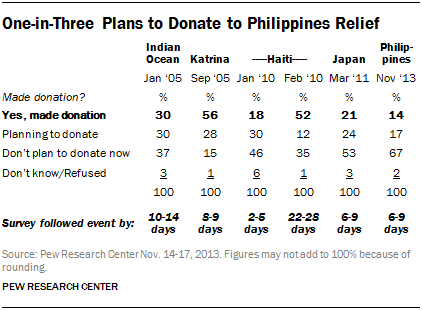 One-in-Three Plans to Donate to Philippines Relief