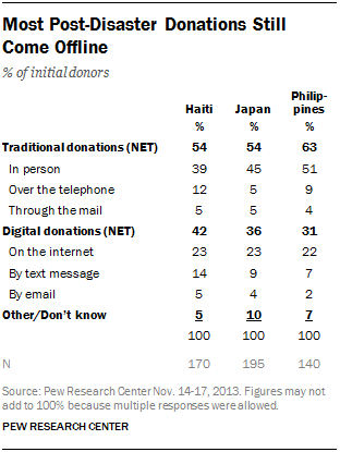 Most Post-Disaster Donations Still Come Offline