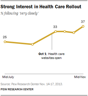 Strong Interest in Health Care Rollout