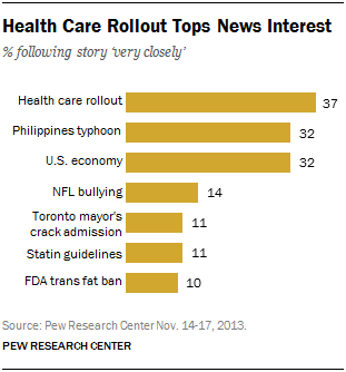 Health Care Rollout Tops News Interest