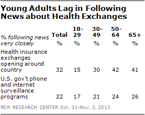 Young Adults Lag in Following News about Health Exchanges