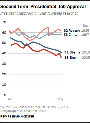 Second-Term Presidential Job Approval
