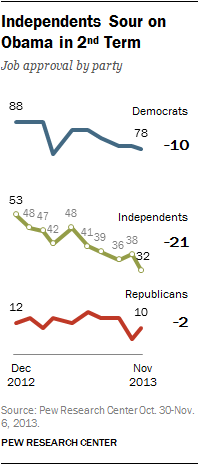 Independents Sour on Obama in 2nd Term