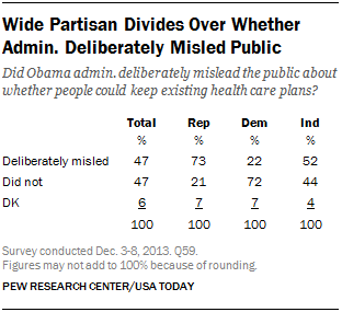 Wide Partisan Divides Over Whether Admin. Deliberately Misled Public