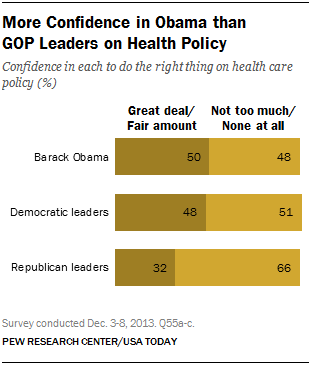 More Confidence in Obama than  GOP Leaders on Health Policy