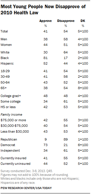 Most Young People Now Disapprove of 2010 Health Law