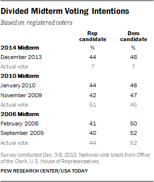 Divided Midterm Voting Intentions