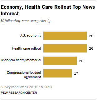 Economy, Health Care Rollout Top News Interest