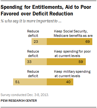Spending for Entitlements, Aid to Poor Favored over Deficit Reduction