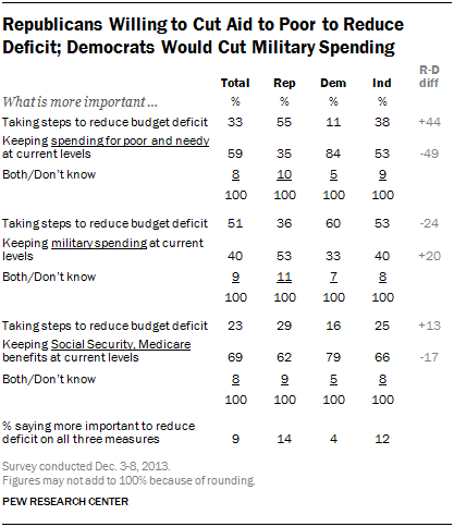 Republicans Willing to Cut Aid to Poor to Reduce Deficit; Democrats Would Cut Military Spending