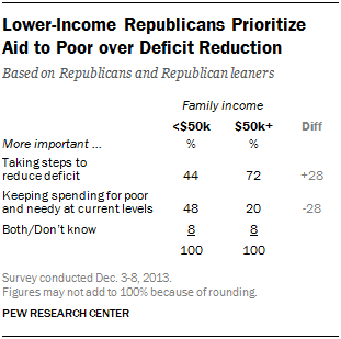 Lower-Income Republicans Prioritize  Aid to Poor over Deficit Reduction
