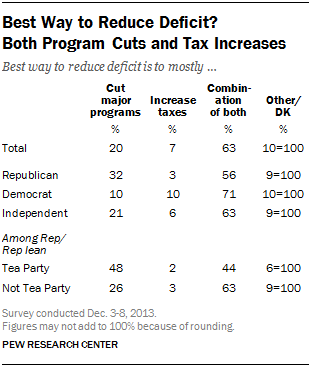 Best Way to Reduce Deficit?  Both Program Cuts and Tax Increases