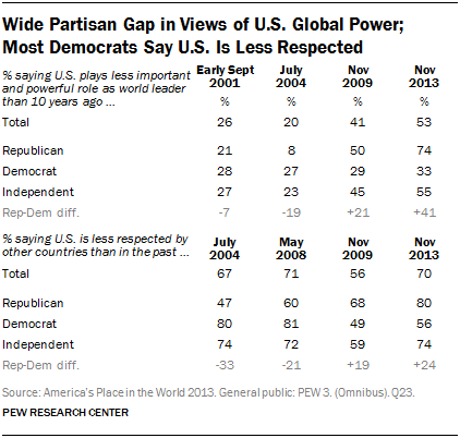 Wide Partisan Gap in Views of U.S. Global Power; Most Democrats Say U.S. Is Less Respected