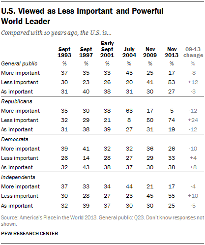 U.S. Viewed as Less Important and Powerful  World Leader