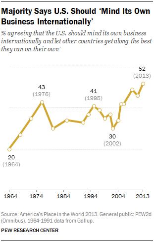 Majority Says U.S. Should 'Mind Its Own Business Internationally'