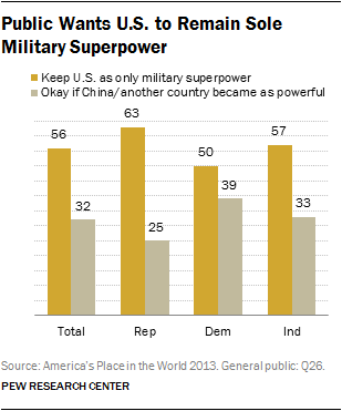 Public Wants U.S. to Remain Sole Military Superpower