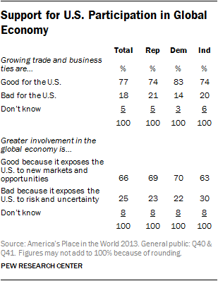 Support for U.S. Participation in Global Economy