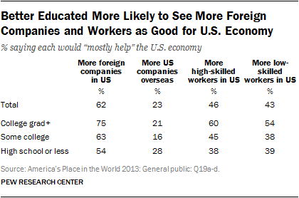 Better Educated More Likely to See More Foreign Companies and Workers as Good for U.S. Economy