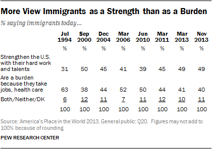 More View Immigrants as a Strength than as a Burden
