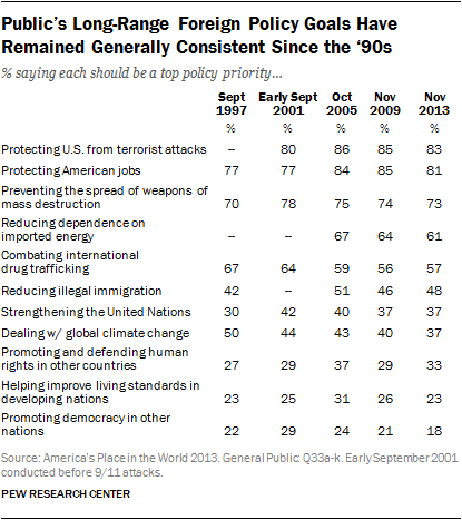 Public's Long-Range Foreign Policy Goals Have  Remained Generally Consistent Since the '90s