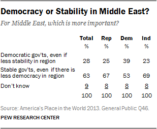 Democracy or Stability in Middle East?