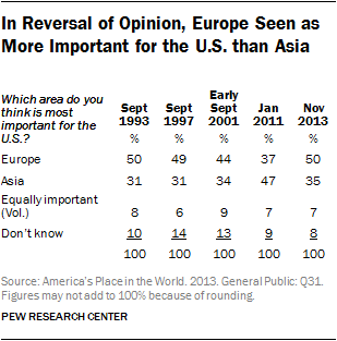 In Reversal of Opinion, Europe Seen as More Important for the U.S. than Asia