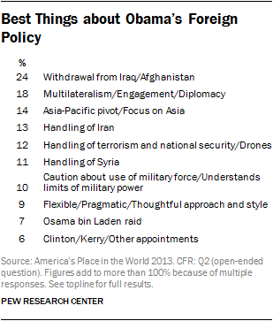Best Things about Obama's Foreign Policy
