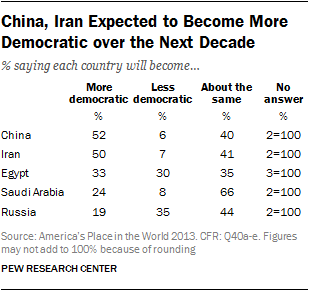 China, Iran Expected to Become More Democratic over the Next Decade