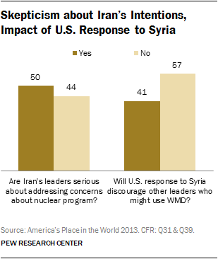 Skepticism about Iran's Intentions, Impact of U.S. Response to Syria