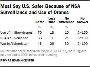 Most Say U.S. Safer Because of NSA Surveillance and Use of Drones