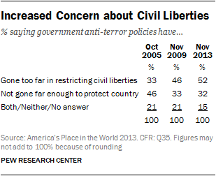 Increased Concern about Civil Liberties