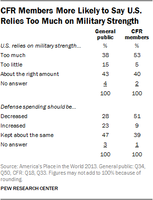 CFR Members More Likely to Say U.S. Relies Too Much on Military Strength