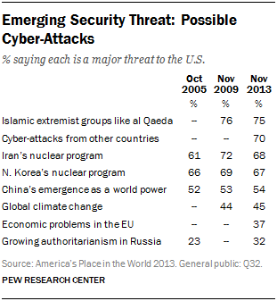 Emerging Security Threat: Possible Cyber-Attacks