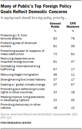 Many of Public's Top Foreign Policy Goals Reflect Domestic Concerns