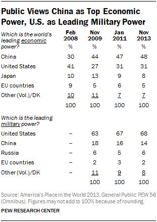 Public Views China as Top Economic Power, U.S. as Leading Military Power
