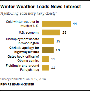 Winter Weather Leads News Interest