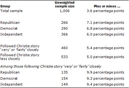 1-14-2014 About the Survey