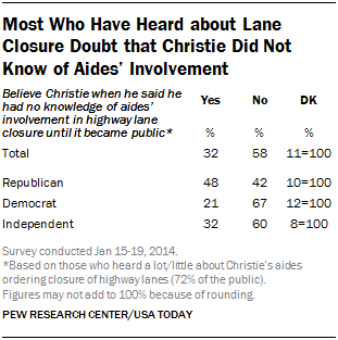 Most Who Have Heard about Lane Closure Doubt that Christie Did Not Know of Aides' Involvement