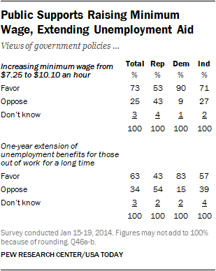 Public Supports Raising Minimum Wage, Extending Unemployment Aid