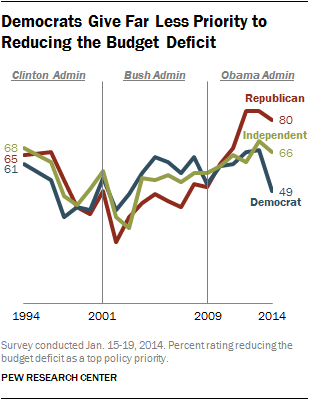 Democrats Give Far Less Priority to Reducing the Budget Deficit