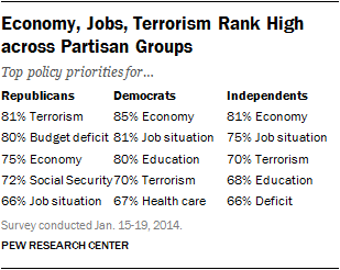 Economy, Jobs, Terrorism Rank High across Partisan Groups