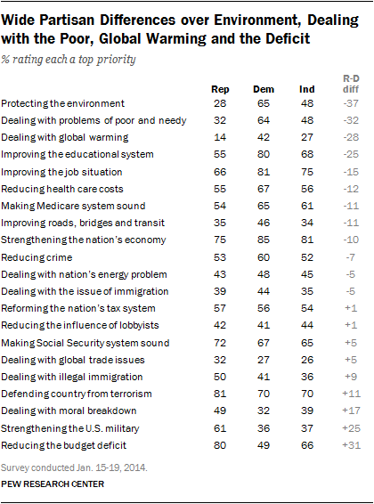 Wide Partisan Differences over Environment, Dealing with the Poor, Global Warming and the Deficit